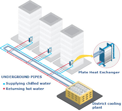 district cooling flow hrsfunke